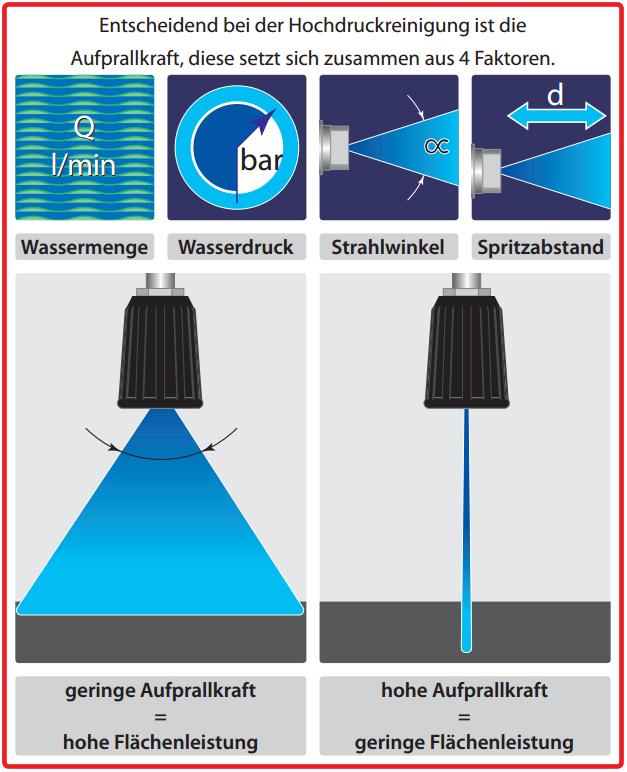 Entscheidend bei der Hochdruckreinigung ist die Aufprallkraft, diese setzt sich zusammen aus 4 Faktoren. Wassermenge, Wasserdruck, Strahlwinkel, Spritzabstand